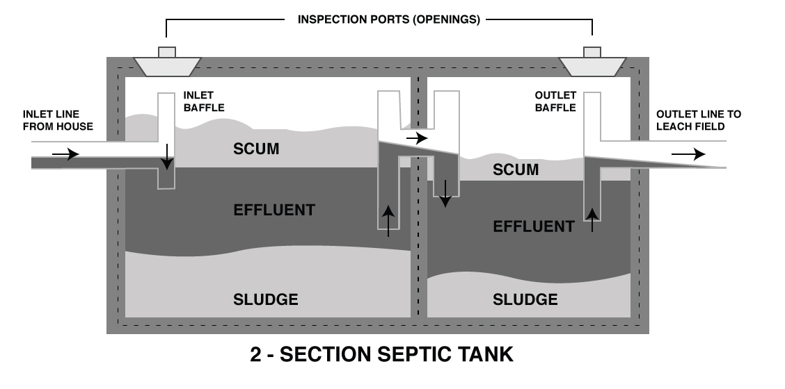 Leach field aps environmental for Design septic system